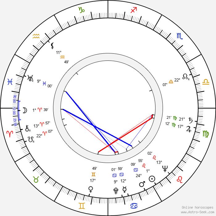 Fritz Ernst Fechner - Birth horoscope chart