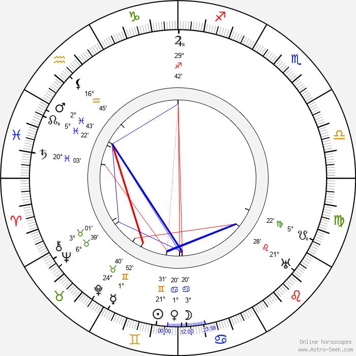 Fritz Höger - Birth horoscope chart
