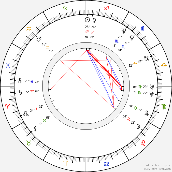 Fritz Karl - Birth horoscope chart