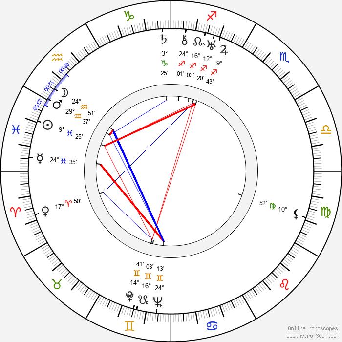 Fritz Klippel - Birth horoscope chart