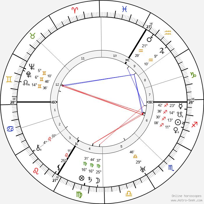 Fritz Lang - Birth horoscope chart