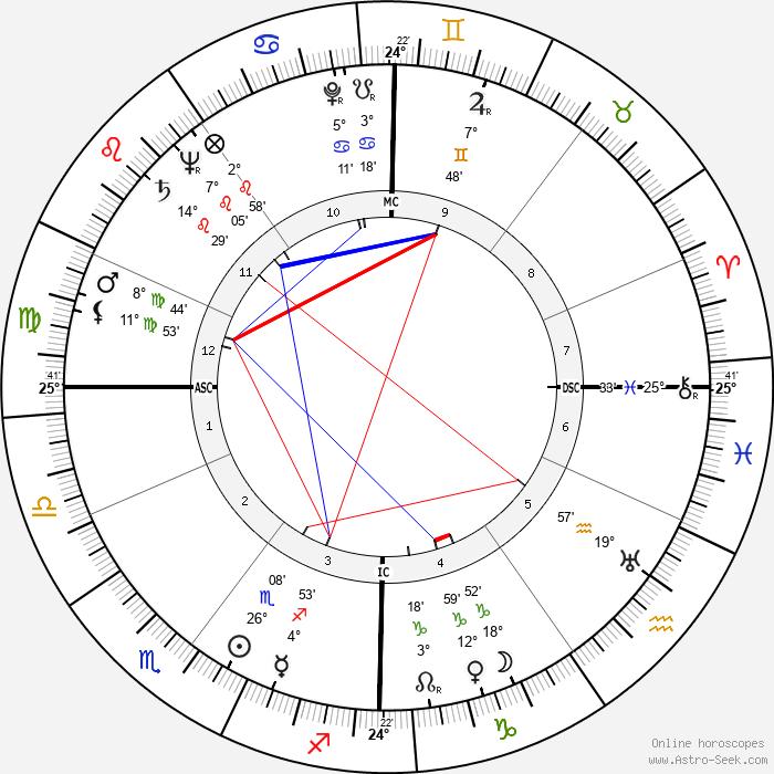 Fritz Rentrop - Birth horoscope chart
