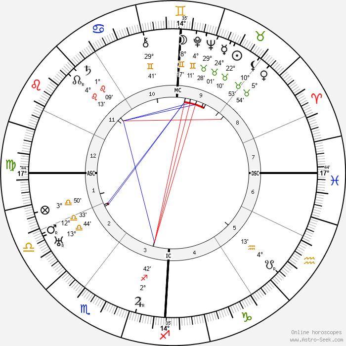 Fritz Schäffer - Birth horoscope chart
