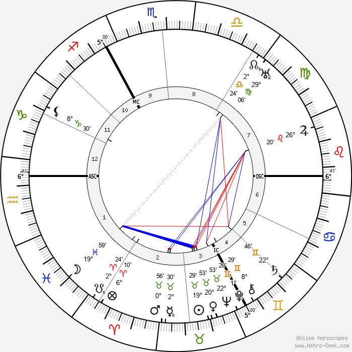 Fritz von Unruh - Birth horoscope chart