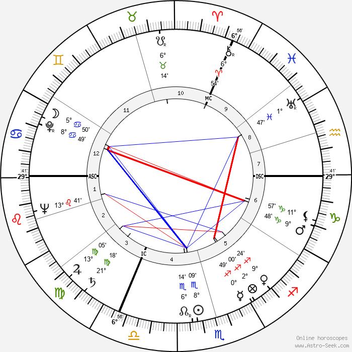 Fritz Walter - Birth horoscope chart