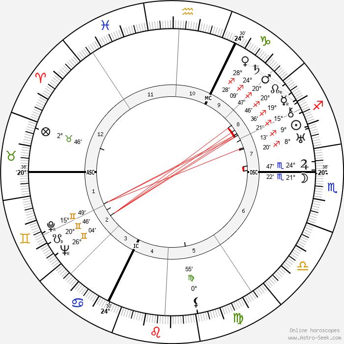 Fritz Werle - Birth horoscope chart