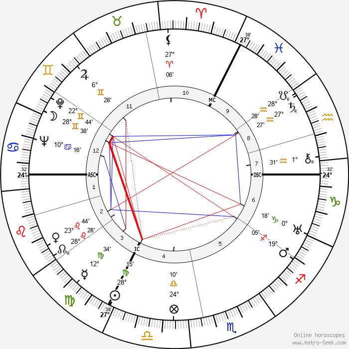 Fritz Winter - Birth horoscope chart