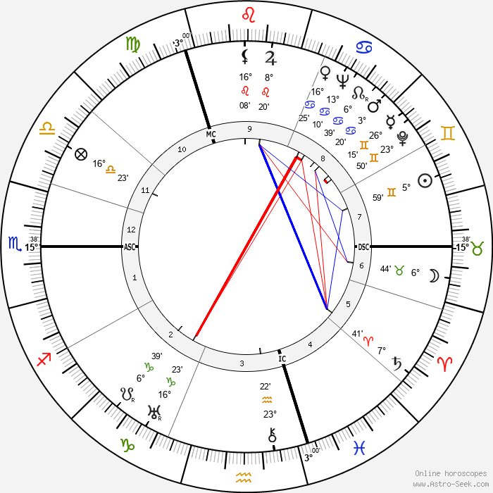Fritz Witt - Birth horoscope chart