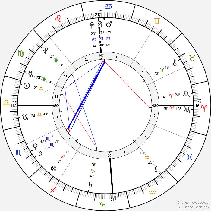 Fritz Wunderlich - Birth horoscope chart
