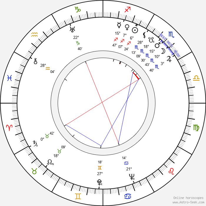 Fumiko Honma - Birth horoscope chart
