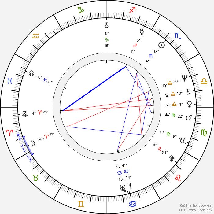 Fuzzy Zoeller - Birth horoscope chart