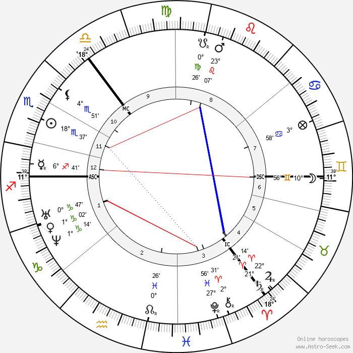 Fyodor Dostoevsky - Birth horoscope chart
