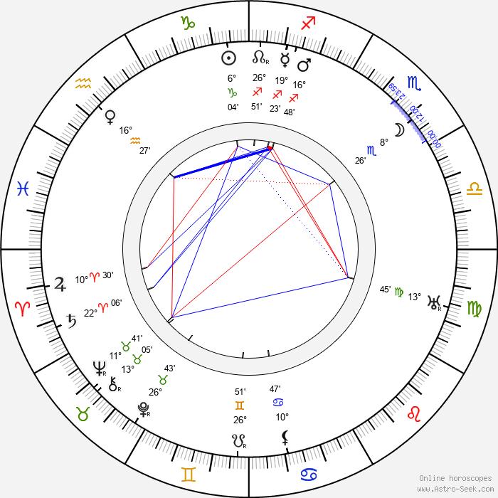 Fyodor Kurikhin - Birth horoscope chart
