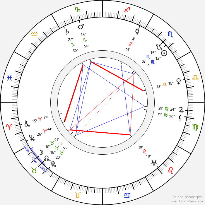 G E Moore - Birth horoscope chart