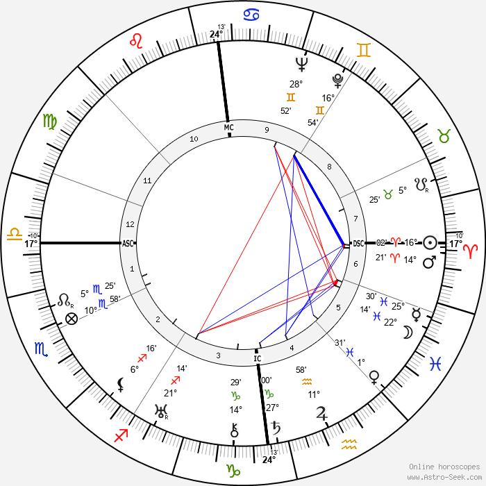 G. F. Grant Batchelor - Birth horoscope chart