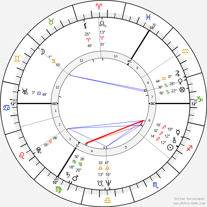 G. G. Anderson - Birth horoscope chart