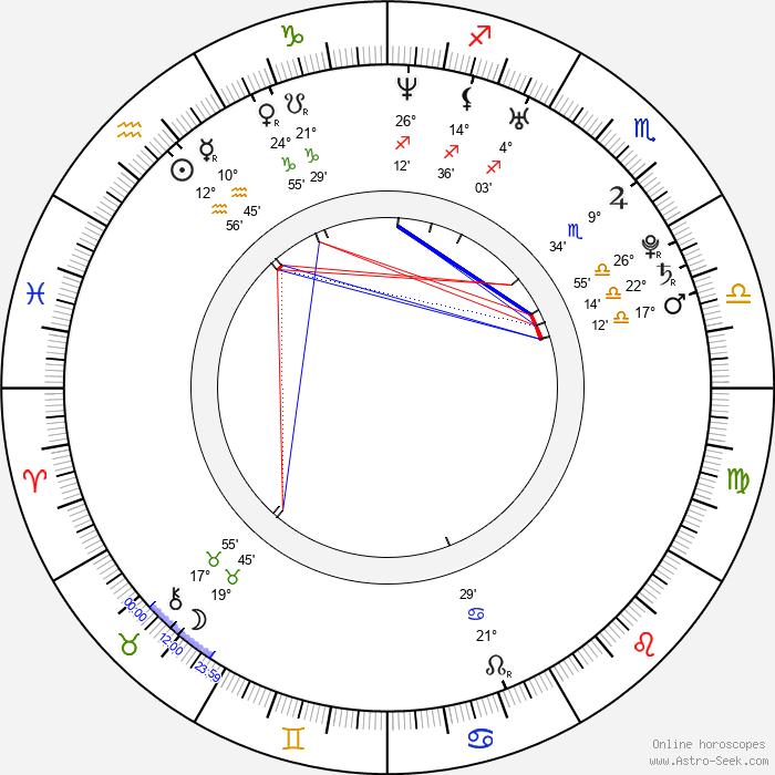 Ga-in Han - Birth horoscope chart