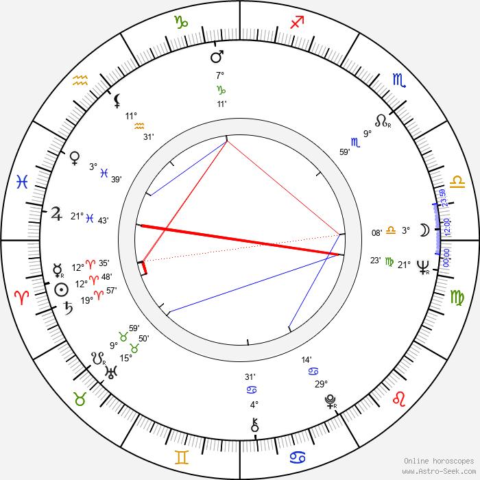 Gábor Csíkos - Birth horoscope chart