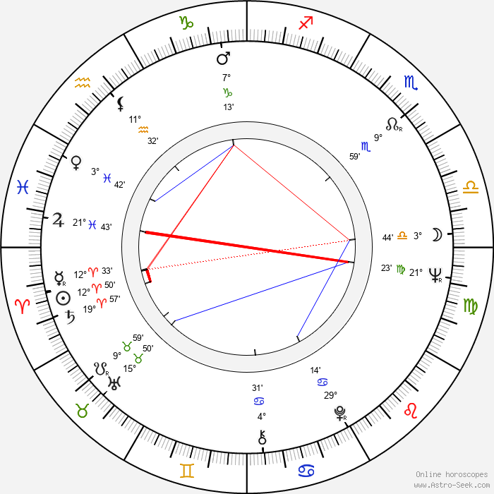 Gábor Csíkos - Birth horoscope chart