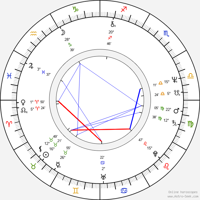 Gábor Ferenczi - Birth horoscope chart