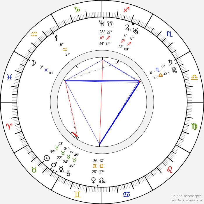 Gabourey Sidibe - Birth horoscope chart