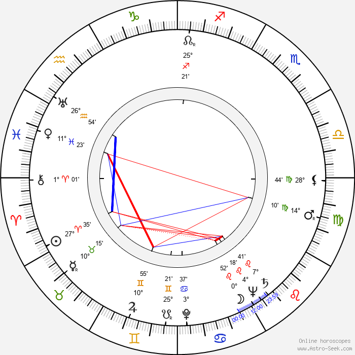 Gabriel Axel - Birth horoscope chart