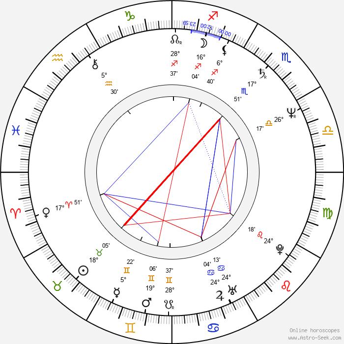 Gabriel Beristain - Birth horoscope chart