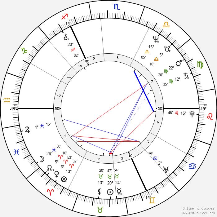 Gabriel Byrne - Birth horoscope chart