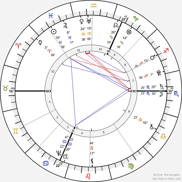 Gabriel de Mirabeau - Birth horoscope chart