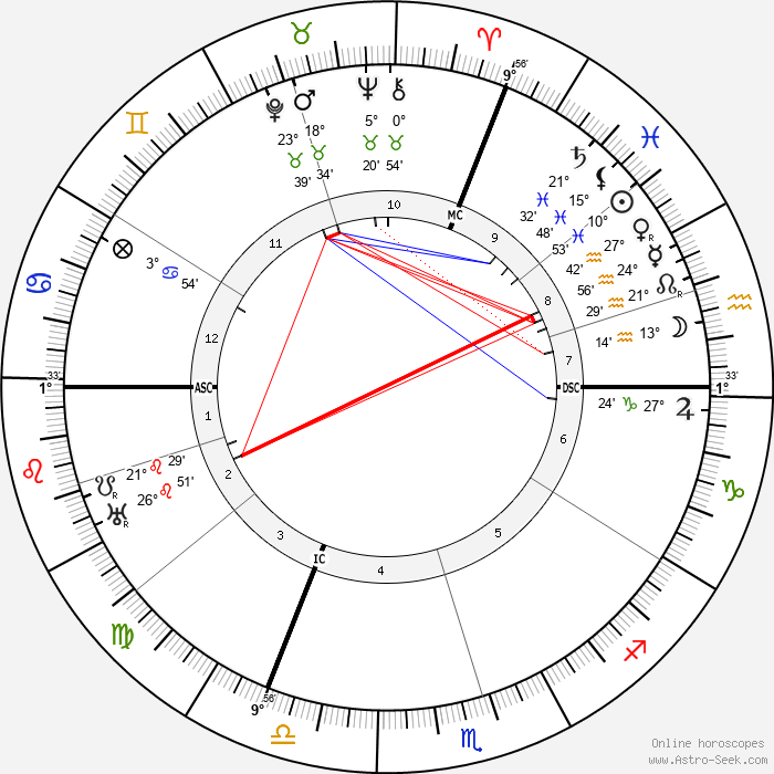 Gabriel Dupont - Birth horoscope chart