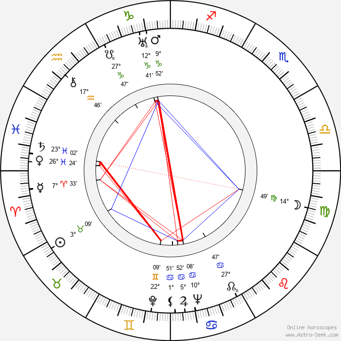 Gabriel Figueroa - Birth horoscope chart