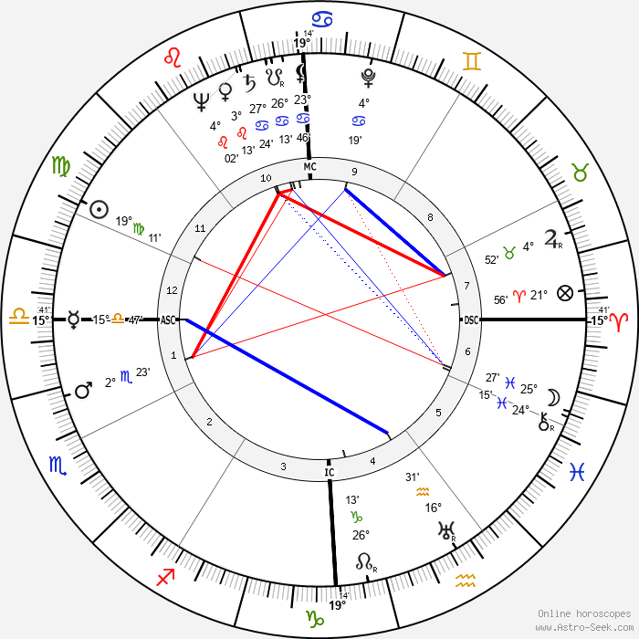 Gabriel Gauthier - Birth horoscope chart