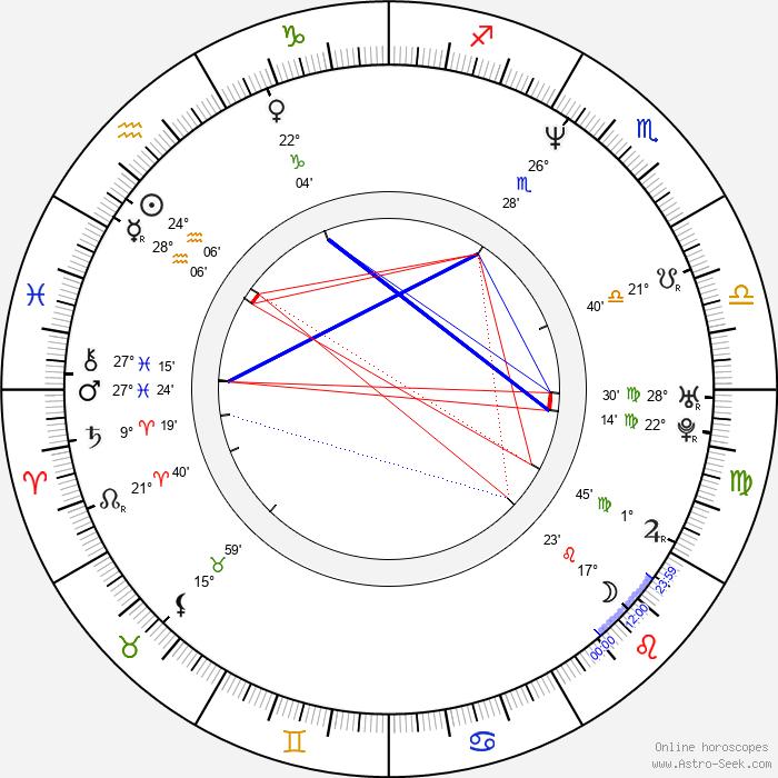 Gabriel Porras - Birth horoscope chart