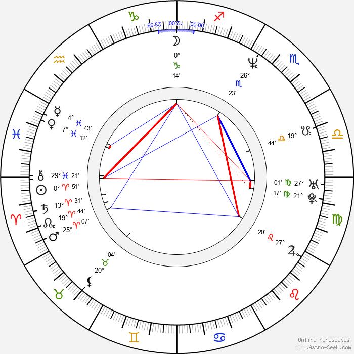 Gabriel Spahiu - Birth horoscope chart