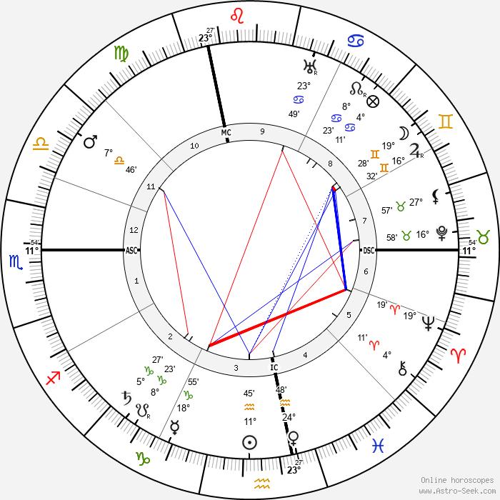 Gabriel Veyre - Birth horoscope chart