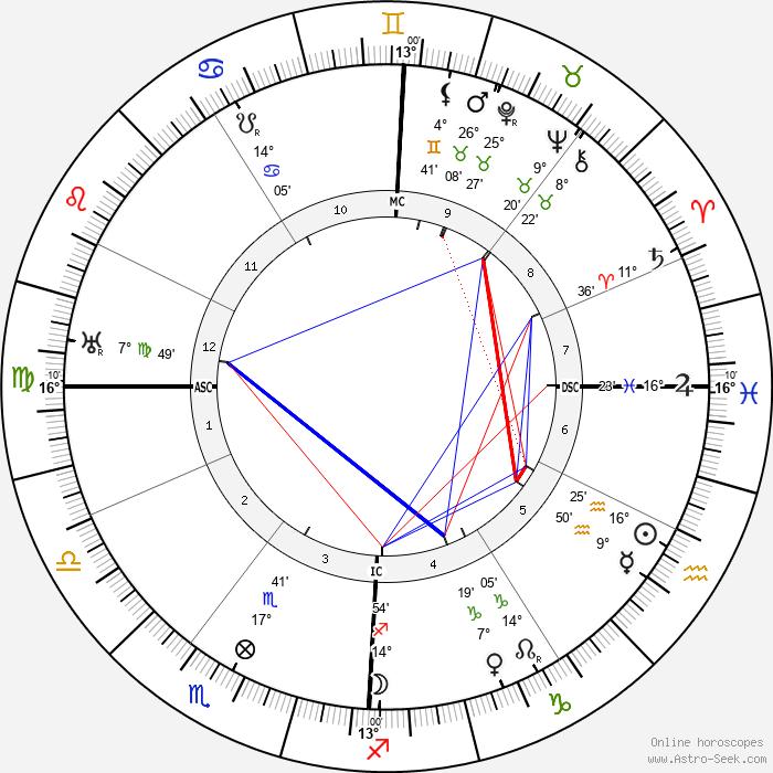 Gabriel Voisin - Birth horoscope chart