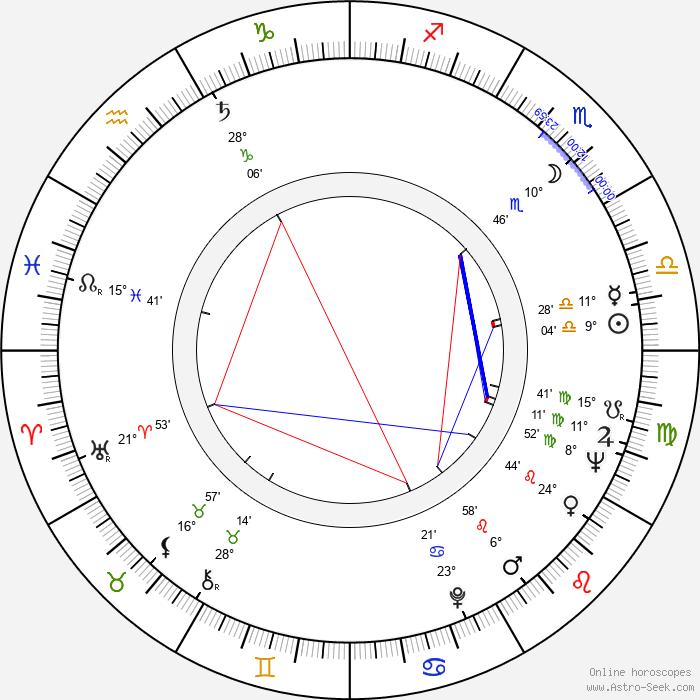 Gabriel Woolf - Birth horoscope chart