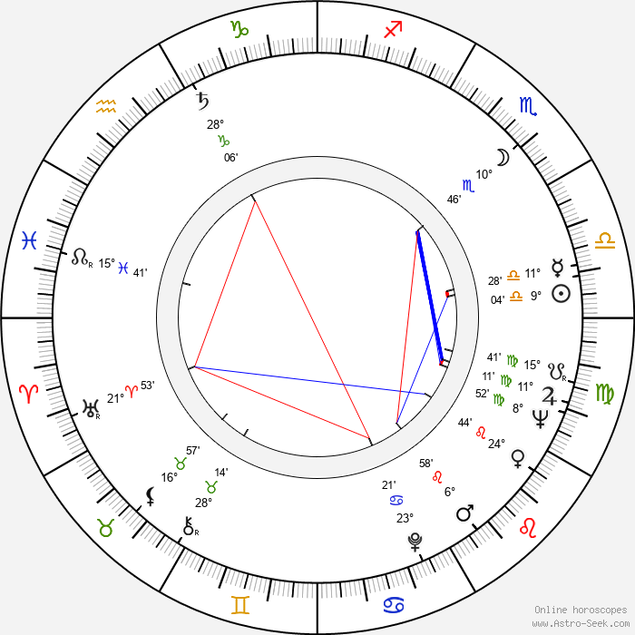 Gabriel Woolf - Birth horoscope chart