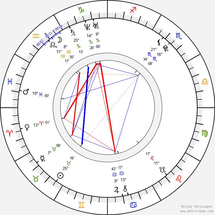 Gabriela Bísková - Birth horoscope chart