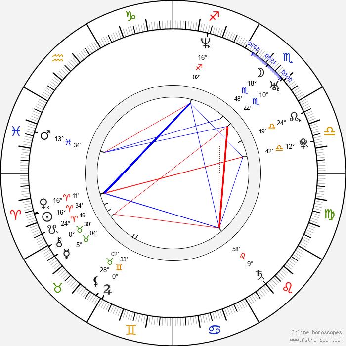 Gabriela Cano - Birth horoscope chart