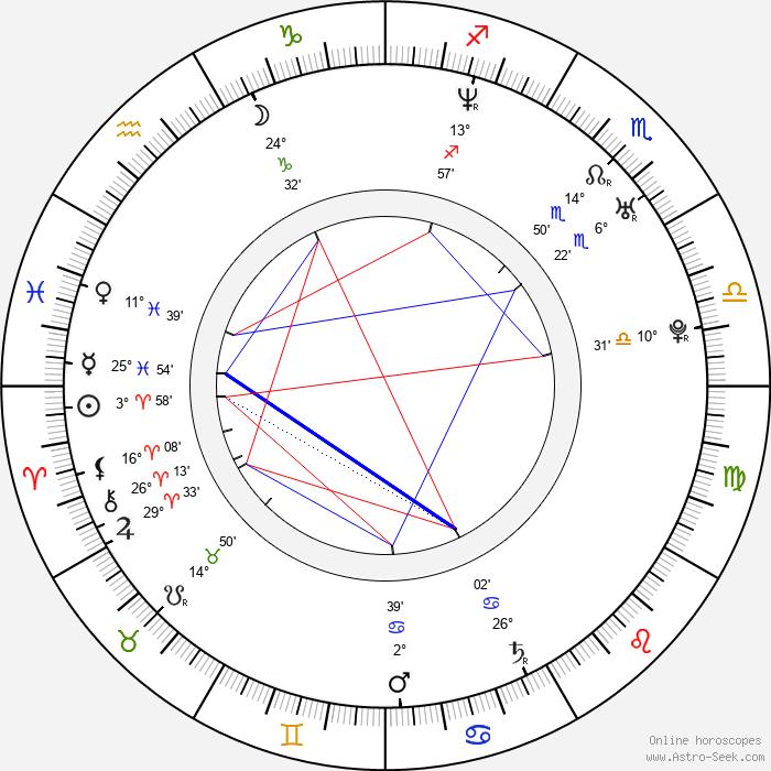 Gabriela Kalábková - Birth horoscope chart
