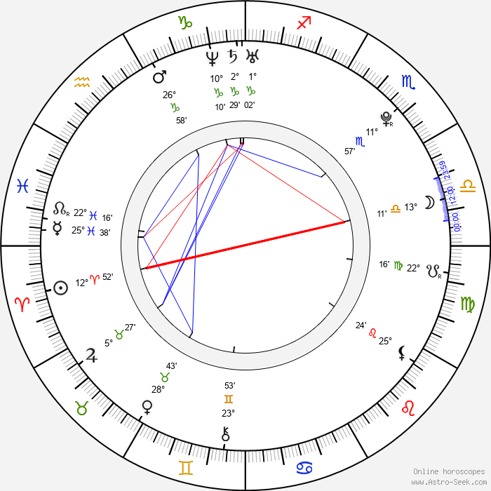 Gabriela Marcinková - Birth horoscope chart