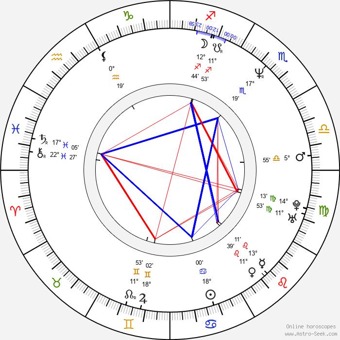 Gabriela Maria Schmeide - Birth horoscope chart