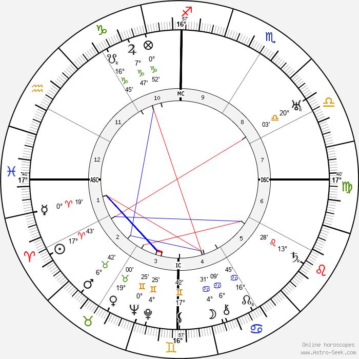 Gabriela Mistral - Birth horoscope chart