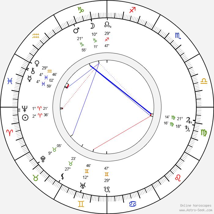 Gabriela Preissová - Birth horoscope chart