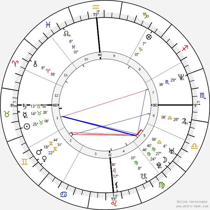 Gabriela Sabatini - Birth horoscope chart