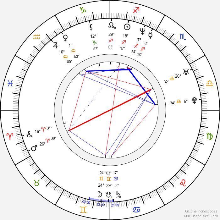 Gabriela Spanic - Birth horoscope chart