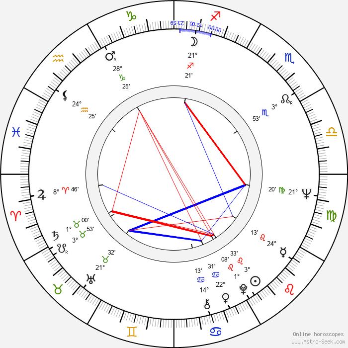 Gabriela Vránová - Birth horoscope chart