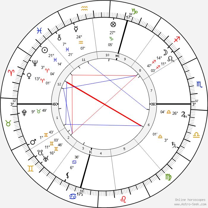 Gabriele d'Annunzio - Birth horoscope chart