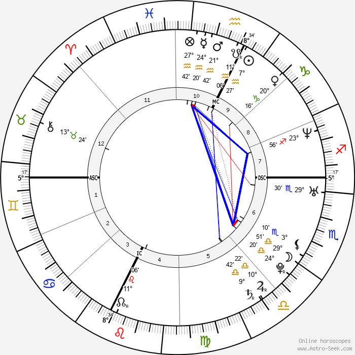 Gabriele Gallasi - Birth horoscope chart